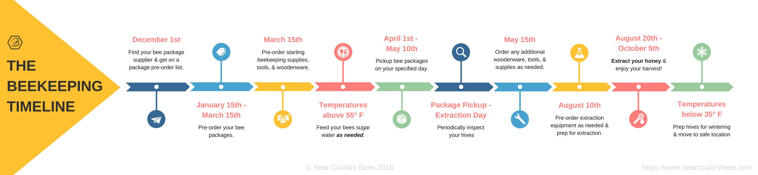 Beekeeping Timeline